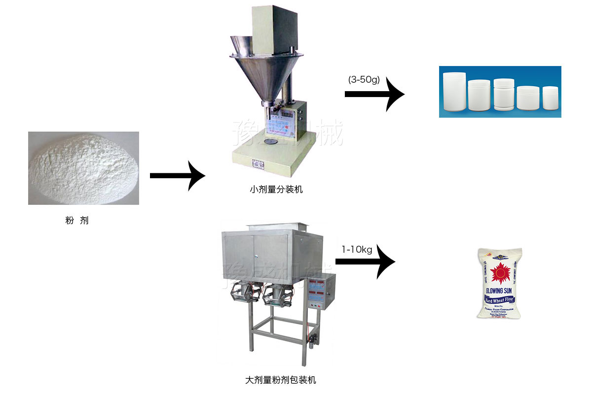 方便面调料分装机工作流程图