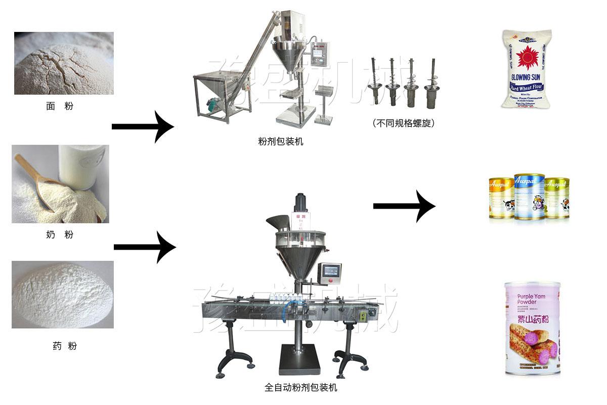 咖喱粉分装机流程图